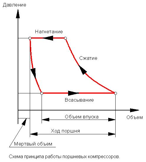 Схема принципа работы поршневого компрессора.